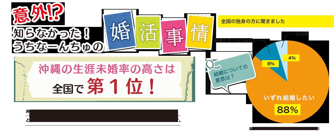 以外!?知らなかった!うちなーんちゅの婚活事情 沖縄の生涯未婚率の高さは全国で第1位!